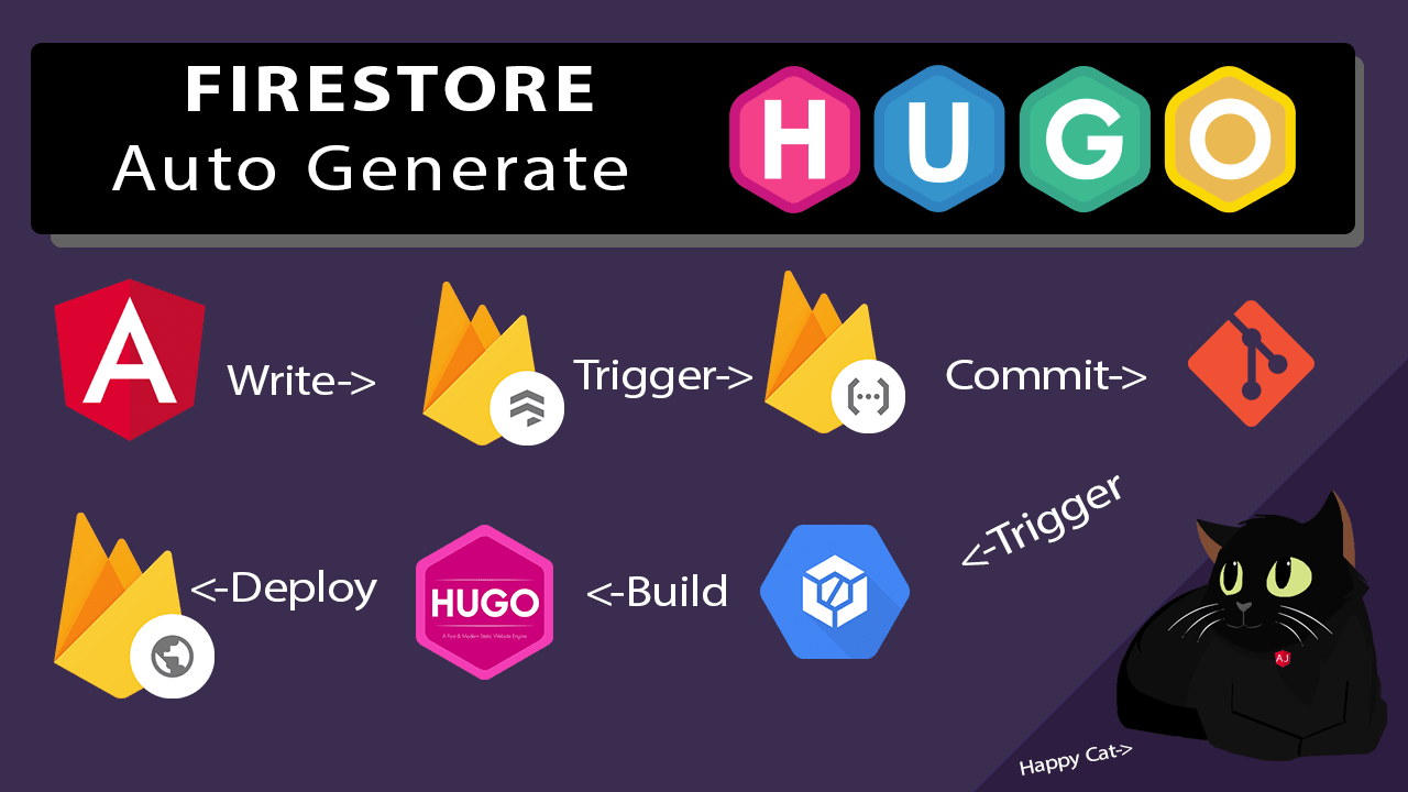 Use Firestore to Build Hugo Content